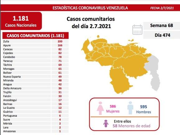 covid 19 en venezuela 65 casos en monagas este viernes 2 de julio de 2021 laverdaddemonagas.com covid19 0207