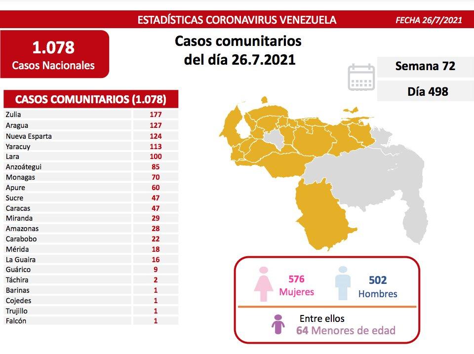 covid 19 en venezuela 70 casos en monagas este lunes 26 de julio de 2021 laverdaddemonagas.com covid19 2607
