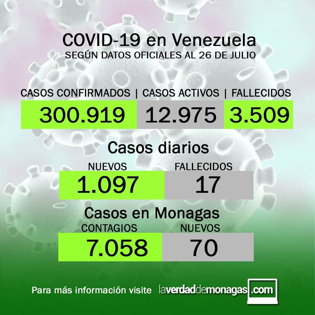 covid 19 en venezuela 70 casos en monagas este lunes 26 de julio de 2021 laverdaddemonagas.com flyer 2607