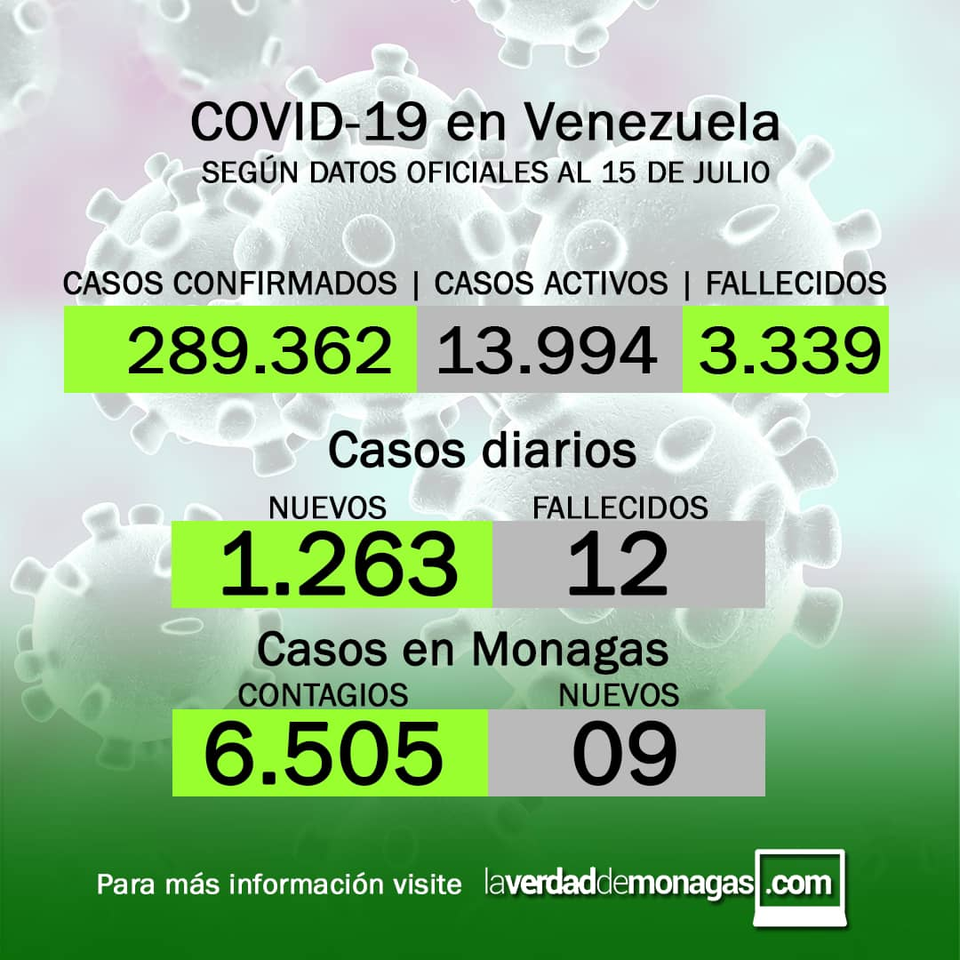 covid 19 en venezuela casos en monagas este jueves 15 de julio de 2021 laverdaddemonagas.com flyer 1507