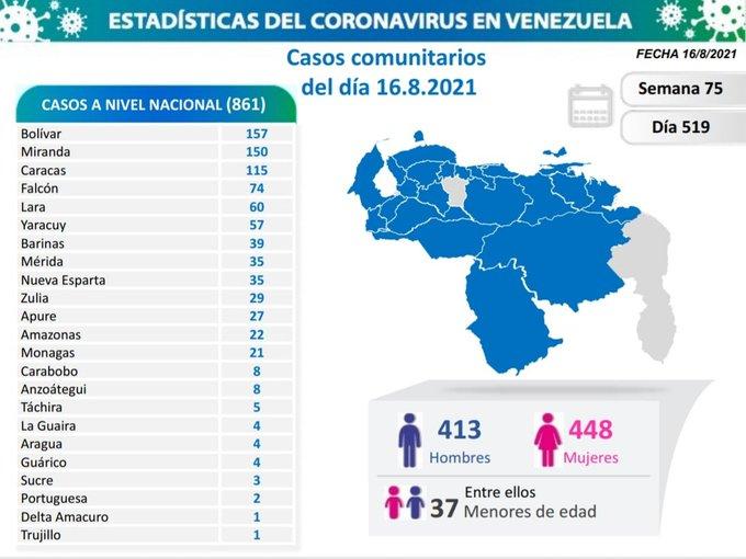 covid 19 en venezuela 21 casos en monagas este lunes 16 de agosto de 2021 laverdaddemonagas.com covid19 1608