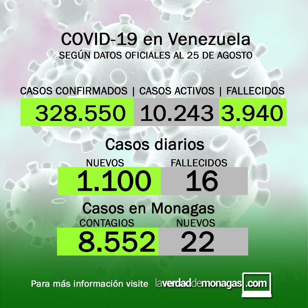 covid 19 en venezuela 22 casos en monagas este miercoles 25 de agosto de 2021 laverdaddemonagas.com flyer 2508