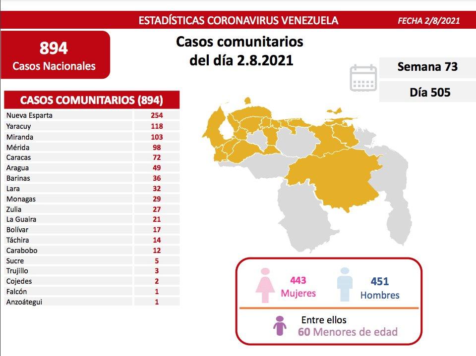 covid 19 en venezuela 29 casos en monagas este lunes 2 de agosto de 2021 laverdaddemonagas.com covid19 0208