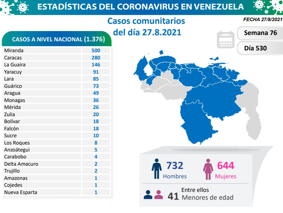 covid 19 en venezuela 36 casos en monagas este viernes 27 de agosto de 2021 laverdaddemonagas.com covid 19 2708