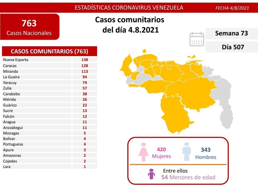 covid 19 en venezuela 5 casos en monagas este miercoles 4 de agosto de 2021 laverdaddemonagas.com covid19 0408