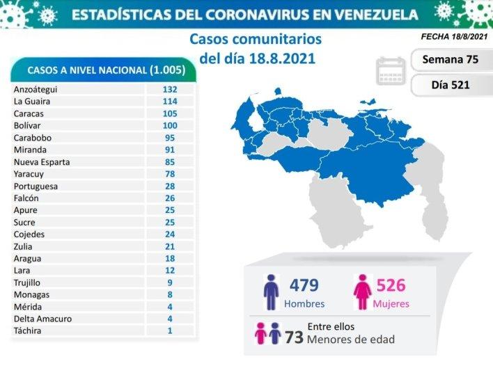 covid 19 en venezuela 8 casos en monagas este miercoles 18 de agosto de 2021 laverdaddemonagas.com covid 19 1808