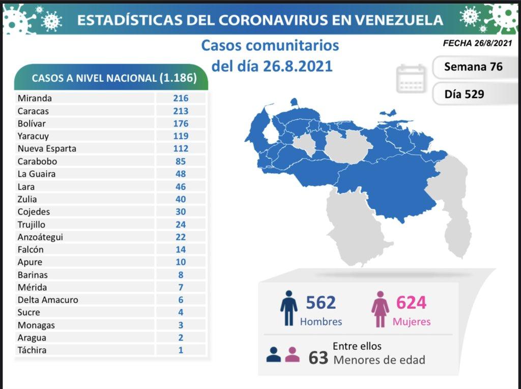 covid 19 en venezuela casos en monagas este jueves 26 de agosto de 2021 laverdaddemonagas.com covid19 2608