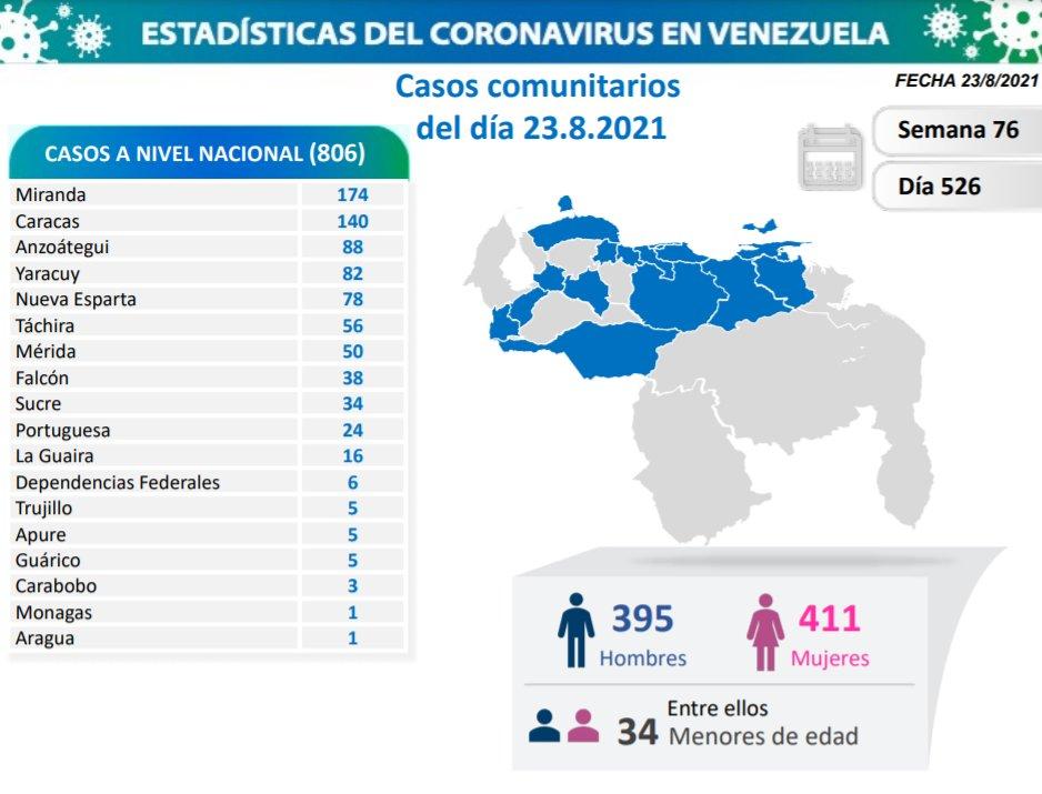 covid 19 en venezuela casos este lunes 23 de agosto de 2021 laverdaddemonagas.com covid 19 2308