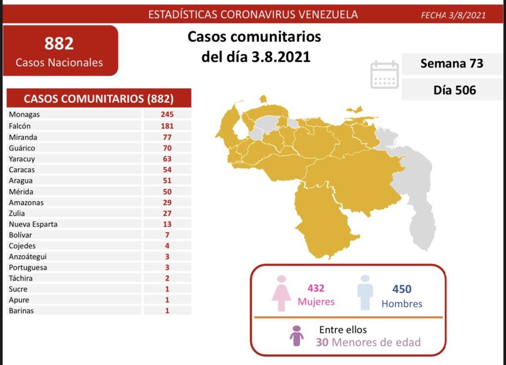 covid 19 en venezuela monagas en primer lugar con 245 casos este martes 3 de agosto de 2021 laverdaddemonagas.com covid19 0308