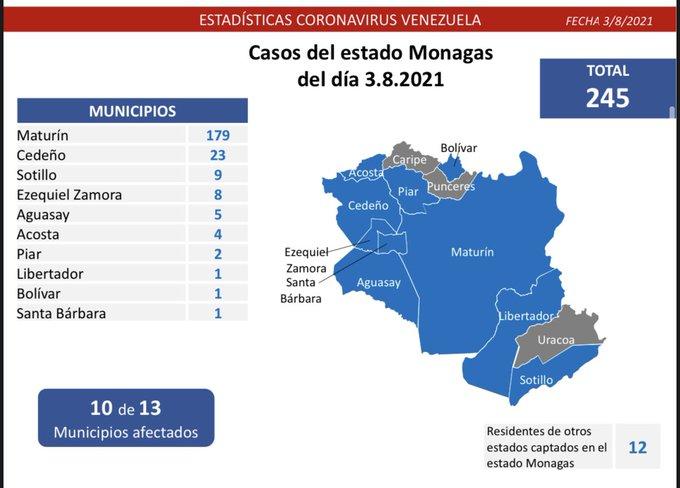 covid 19 en venezuela monagas en primer lugar con 245 casos este martes 3 de agosto de 2021 laverdaddemonagas.com maturin casos