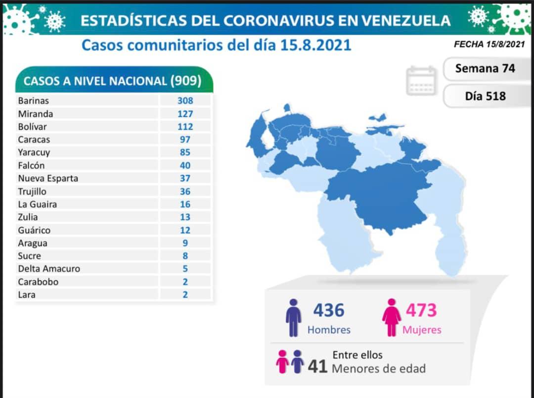 covid 19 en venezuela monagas sin casos este domingo 15 de agosto de 2021 laverdaddemonagas.com covid19 1508