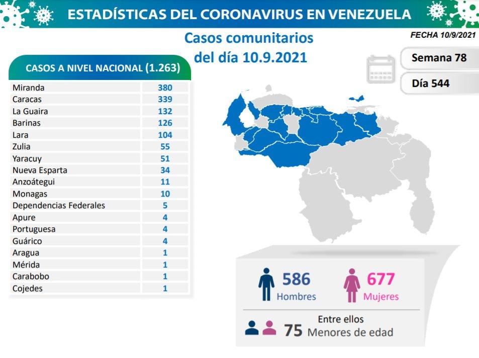 covid 19 en venezuela 10 casos en monagas este viernes 10 de septiembre de 2021 laverdaddemonagas.com covid 19 1009