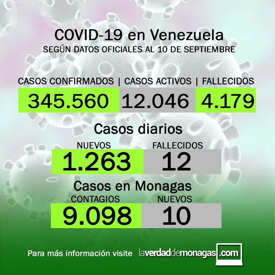 covid 19 en venezuela 10 casos en monagas este viernes 10 de septiembre de 2021 laverdaddemonagas.com flyer 1009
