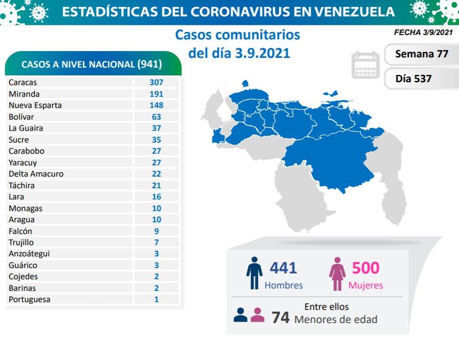 covid 19 en venezuela 10 casos en monagas este viernes 3 de septiembre de 2021 laverdaddemonagas.com covid19 0309