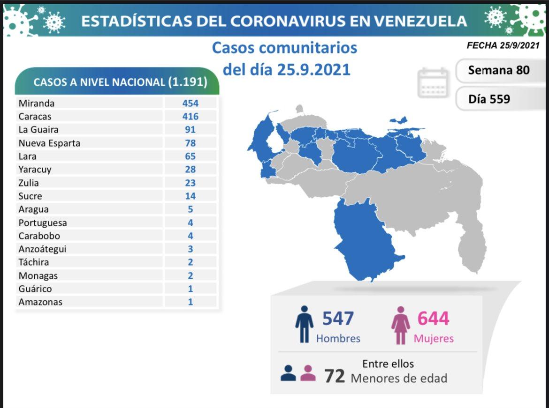 covid 19 en venezuela 2 casos en monagas este sabado 25 de septiembre de 2021 laverdaddemonagas.com covid19 2509