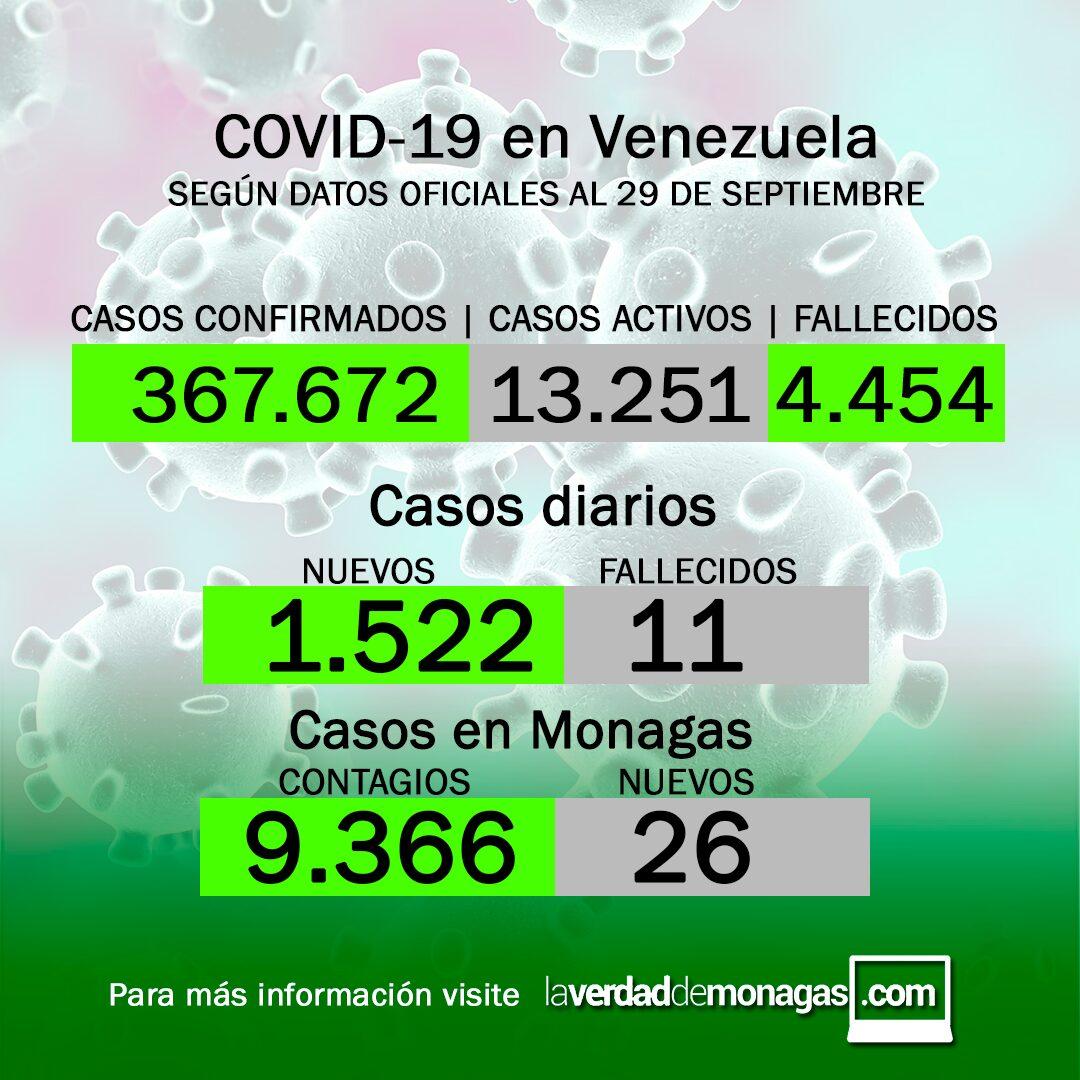 Covid-19 en Venezuela: 26 nuevos contagios en Monagas este miércoles 29 de septiembre de 2021