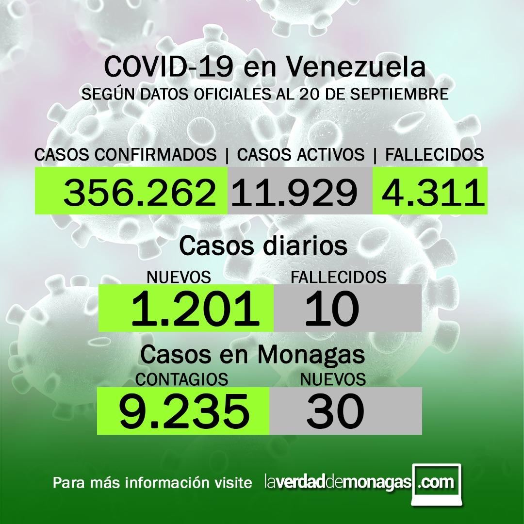 covid 19 en venezuela 30 casos en monagas este lunes 20 de septiembre de 2021 laverdaddemonagas.com flyer 2009