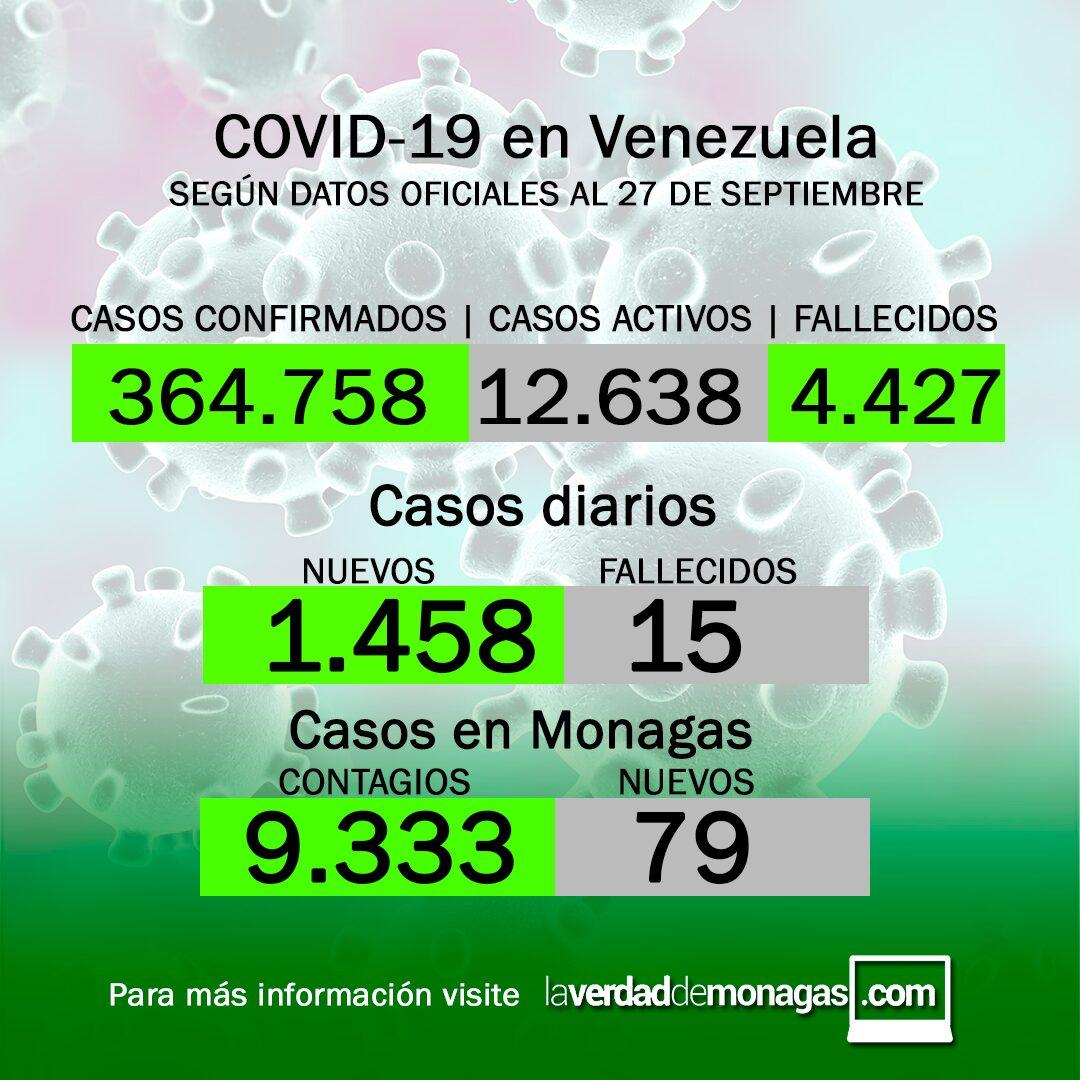 covid 19 en venezuela 79 casos positivos en monagas este 27 de septiembre de 2021 laverdaddemonagas.com covid 19 en venezuela 79 casos positivos en monagas este 27 de septiembre de 2021 laverdaddemonagas.com sdfgdsfg