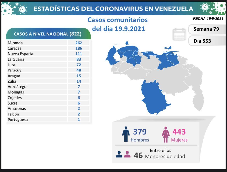 covid 19 en venezuela casos en monagas este domingo 19 de septiembre de 2021 laverdaddemonagas.com covid 19 1909