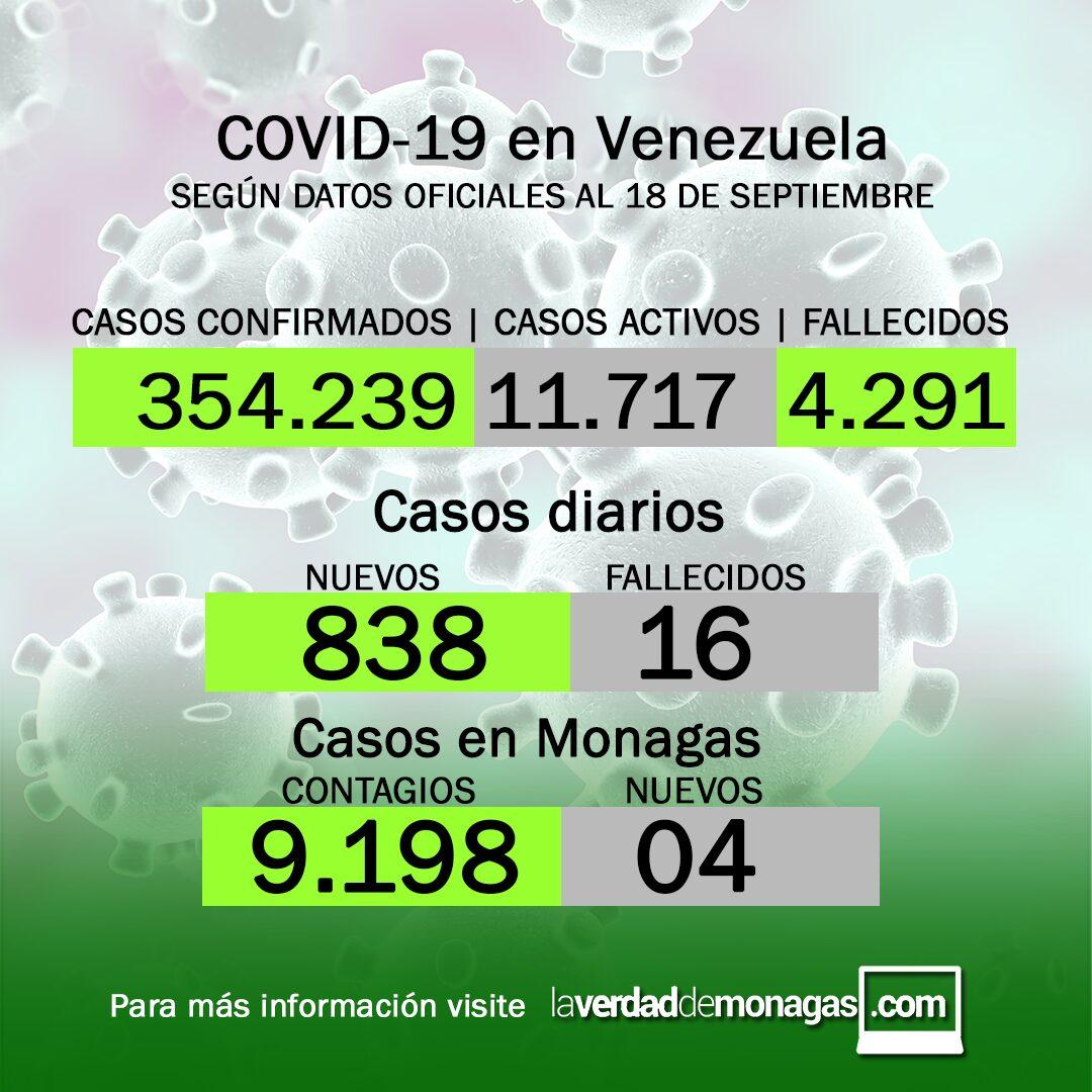 Covid-19 en Venezuela: cuatro casos positivos en Monagas este sábado 18 de septiembre de 2021