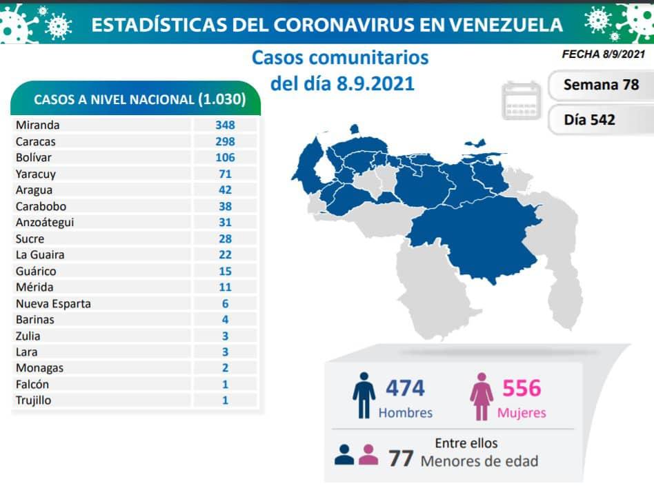 covid 19 en venezuela dos casos en monagas este miercoles 8 de septiembre de 2021 laverdaddemonagas.com covid 19 0809