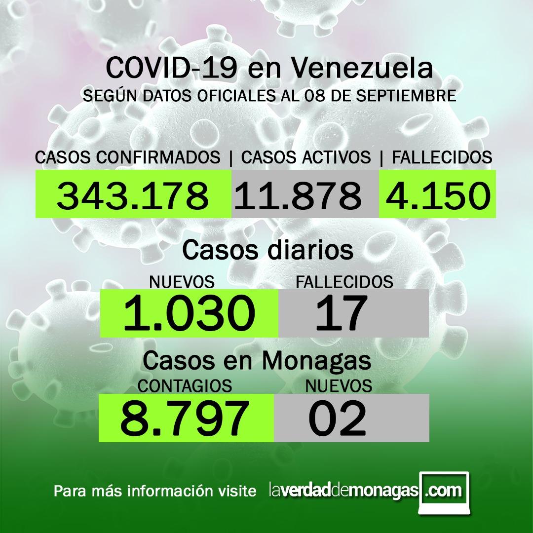 covid 19 en venezuela dos casos en monagas este miercoles 8 de septiembre de 2021 laverdaddemonagas.com flyer 0809