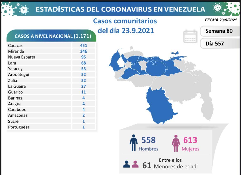 covid 19 en venezuela monagas no registro casos este jueves 23 de septiembre de 2021 laverdaddemonagas.com covid 19 en monagas