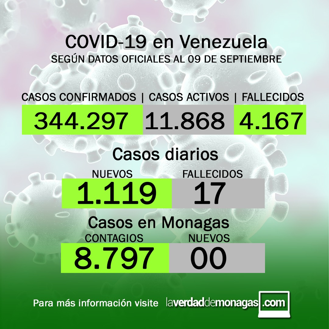 covid 19 en venezuela monagas sin casos este jueves 9 de septiembre de 2021 laverdaddemonagas.com flyer 0909