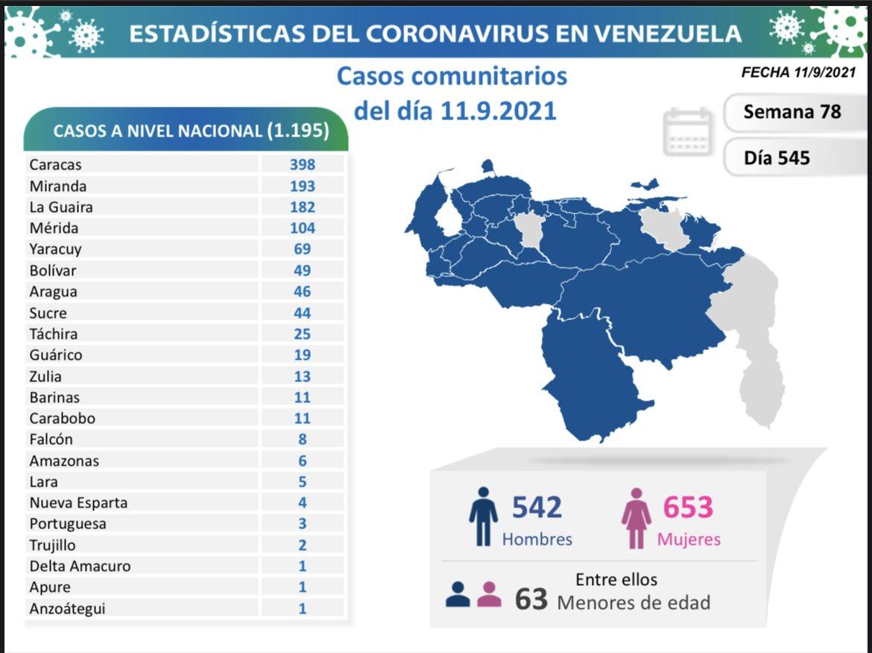covid 19 en venezuela monagas sin casos este sabado 11 de septiembre de 2021 laverdaddemonagas.com covid19 1109