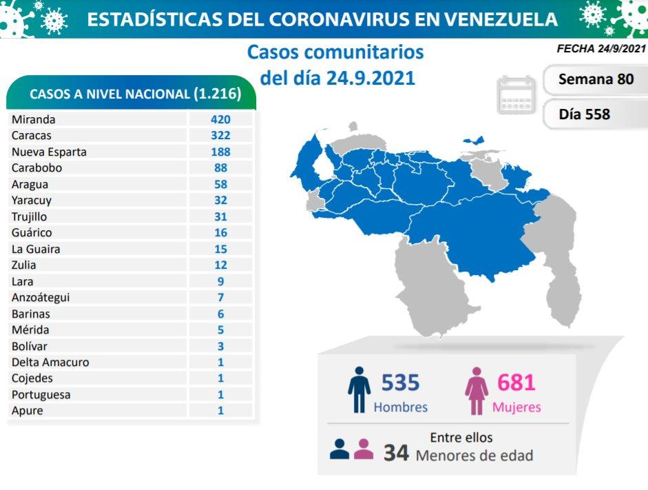 covid 19 en venezuela monagas sin casos este viernes 24 de septiembre de 2021 laverdaddemonagas.com covid 2409