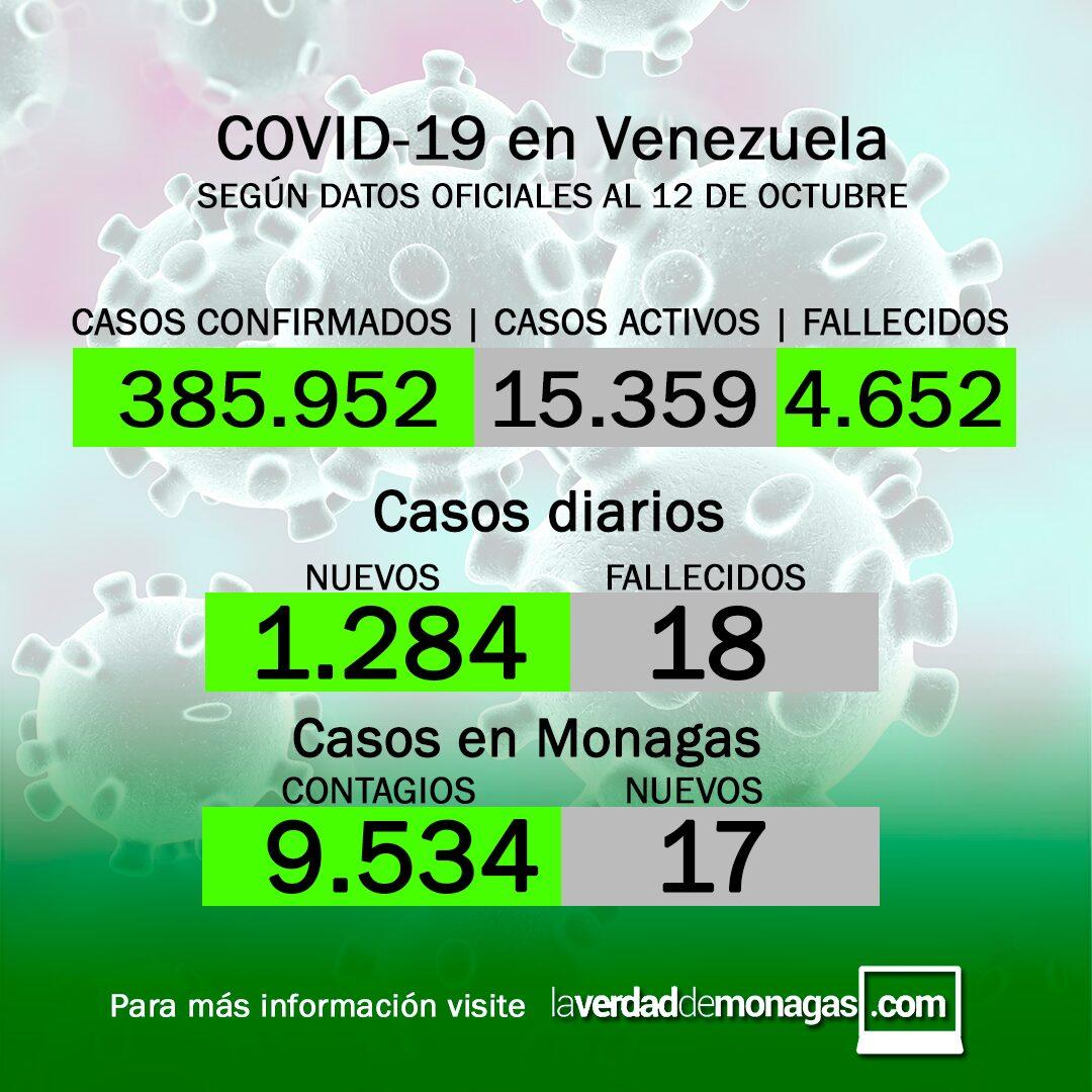Covid-19 en Venezuela: 17 nuevos casos en Monagas este martes 12 de octubre de 2021