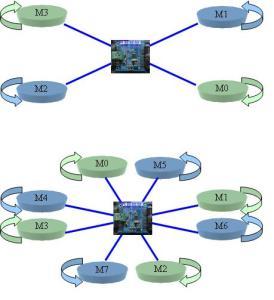 Exemple sens de rotation 4 ou 8 Moteurs