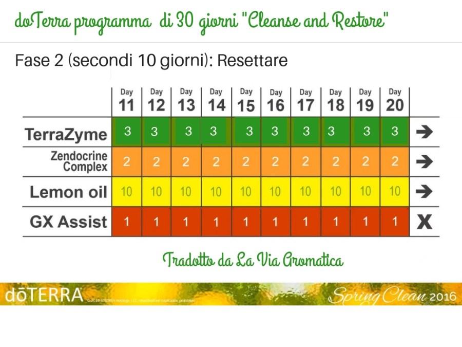 Cleanse fase 2 italiano