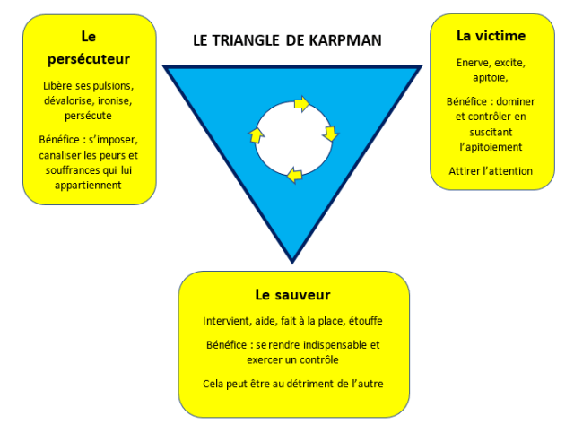 triangle_de_karpman