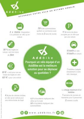 Testez gratuitement l'AddBike (adhérents)