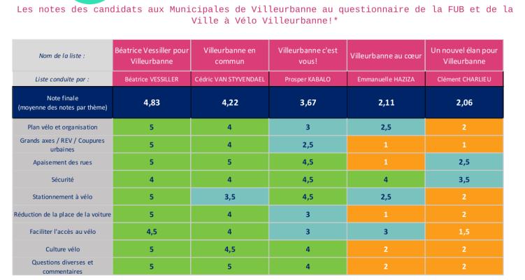 Municipales 2020 Villeurbanne: nous avons analysé les réponses des candidats