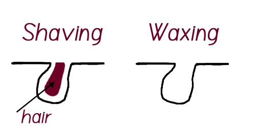 waxing-and-shaving