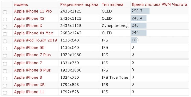 Таблица времени отклика PWM частот apple iphone