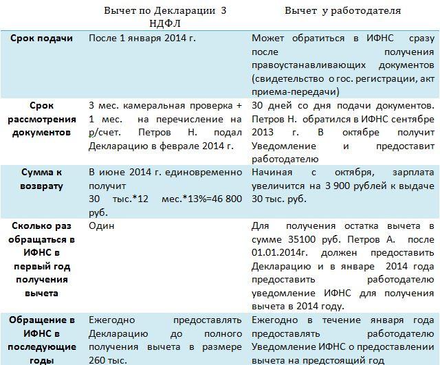 Список документов при возврате налога покупке квартиры в ипотеку