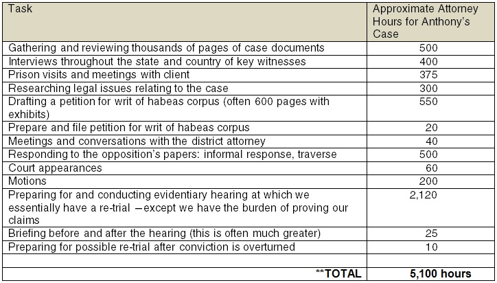 Cost of Wrongful Conviction Table 1 - Align Right
