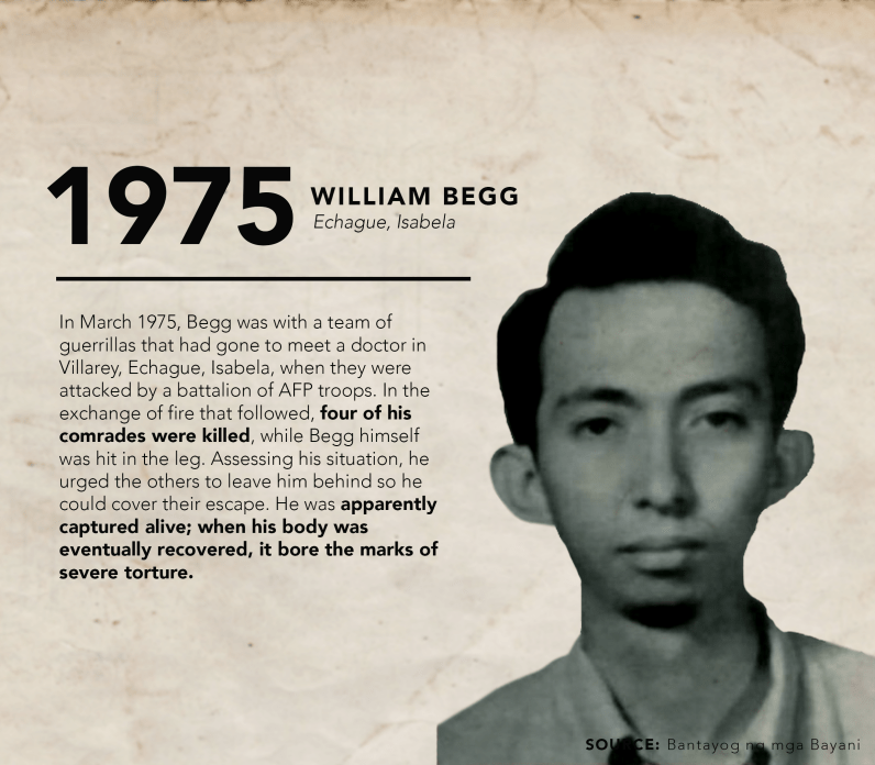 "Born in the Bicol region to an American father and a Filipino mother, William Begg renounced his American citizenship when he turned 21. Begg graduated as salutatorian of his high school and wanting to become a priest, went to Ateneo for College. There, he began engaging in social action work among poor communities in Barangka, Marikina. As he became more vocal and militant, he was made to leave the university. Begg was first arrested in 1971 for putting up posters in Marikina and again in 1972, and was detained in Fort Bonifacio. After his release in April 1973, Begg enrolled at the UP Diliman, where he tried to ""live a normal student's life, joining a fraternity and helping organizing a history majors' society."" However. In September 1974, Begg left for the countryside to join the underground. Records show that ""In March 1975, Begg was with a team of guerrillas that had gone to meet a doctor in Villarey, Echague, Isabela, when they were attacked by a battalion of AFP troops. In the exchange of fire that followed, four of his comrades were killed, while Begg himself was hit in the leg. Assessing his situation, he urged the others to leave him behind so he could cover their escape. He was apparently captured alive; when his body was eventually recovered, it bore the marks of severe torture."" Pictured is William Begg Source: Bantayog ng mga Bayani"