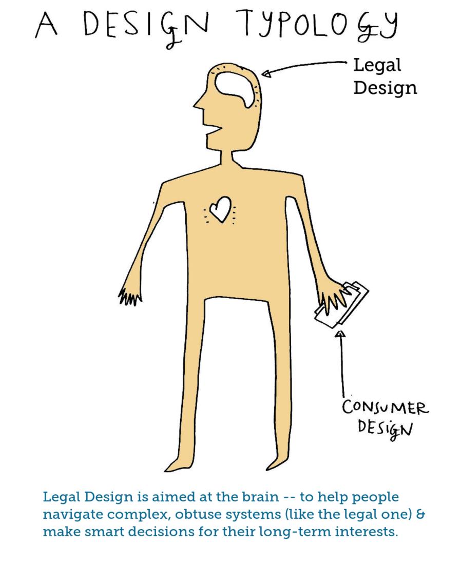 Legal design typology sketch - legal vs consumer