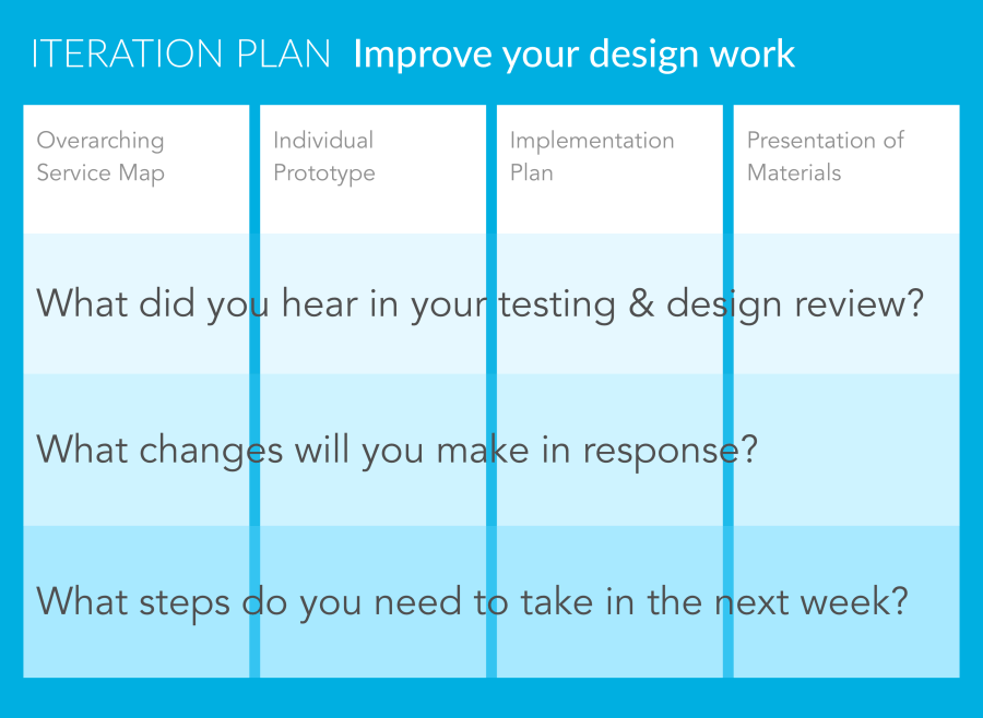 Iteration Plan template for design work