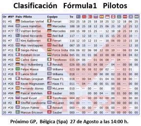 Clasificación pilotos F1 tras Hungría