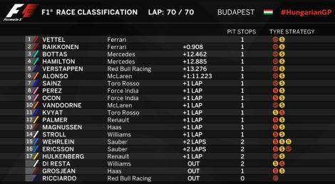 Clasificación final GP Hungría