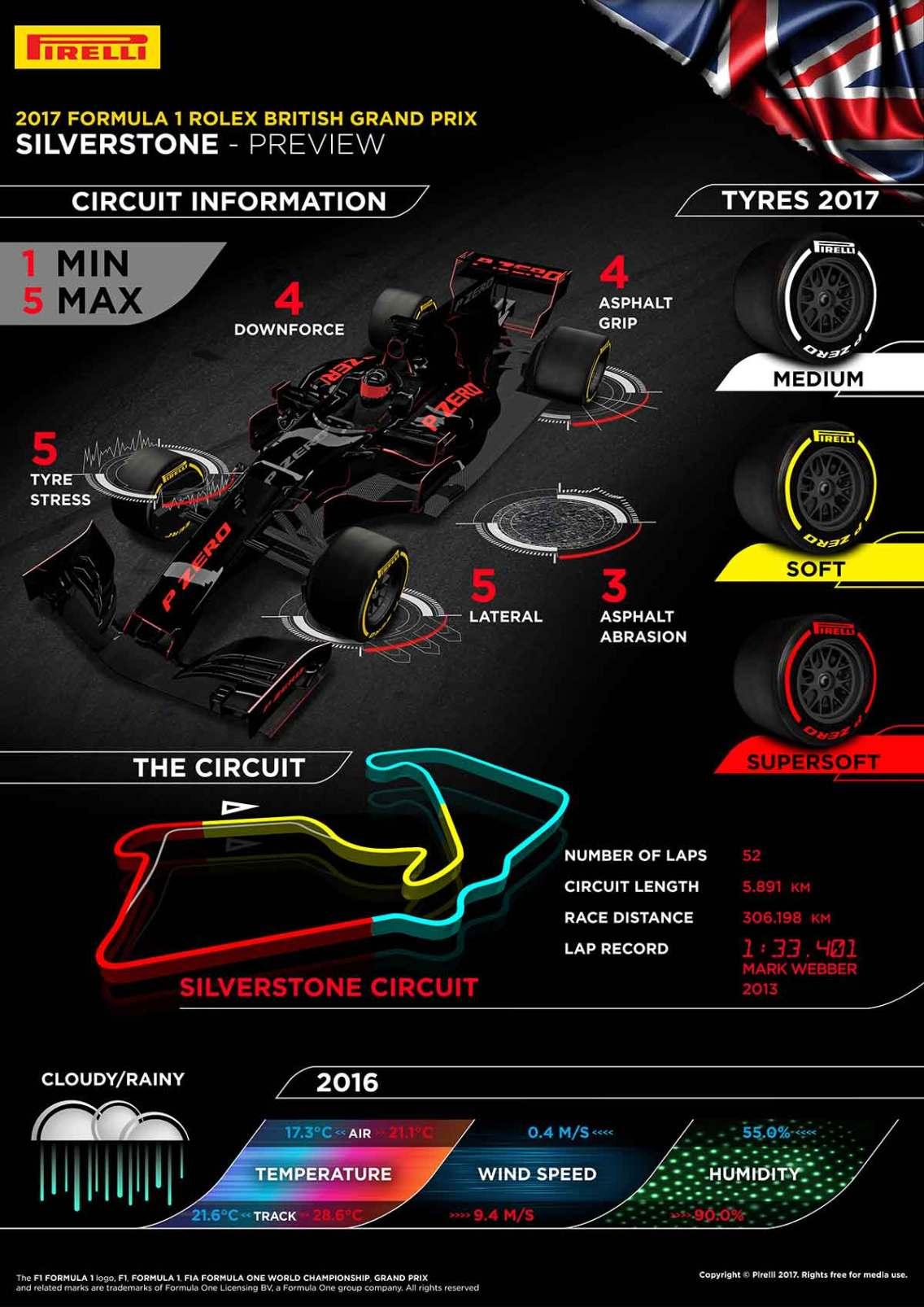 Infografía Pirelli previa GP Gran Bretaña