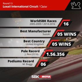 Datos Losail WorldSBK