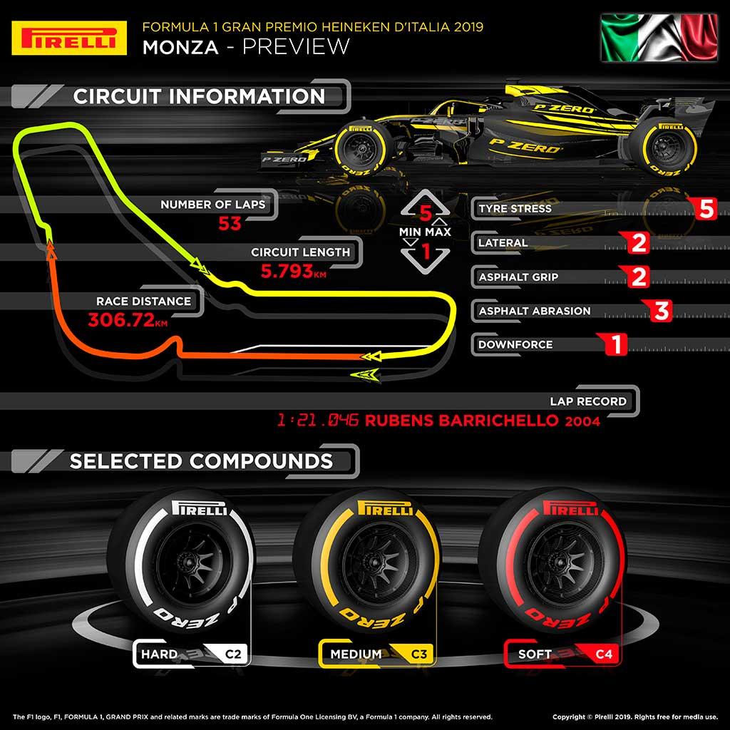 Previo del Gran Premio de Italia F1 2019 – La Web del Motor