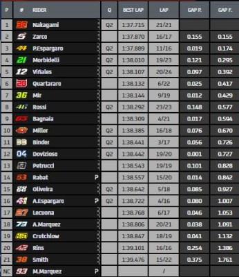 Libres 2 Andalucía MotoGP