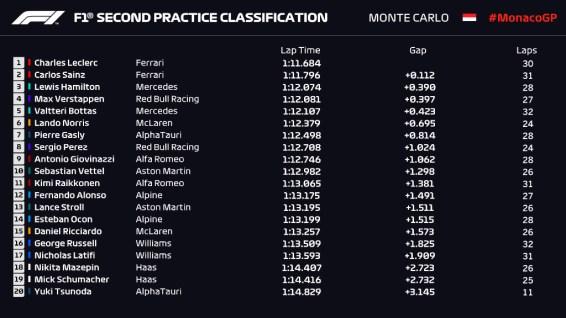Libres 2 Mónaco F1 2021
